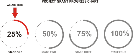 Project Grant Progress Chart